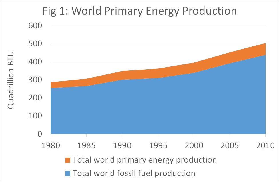 World primary energy production