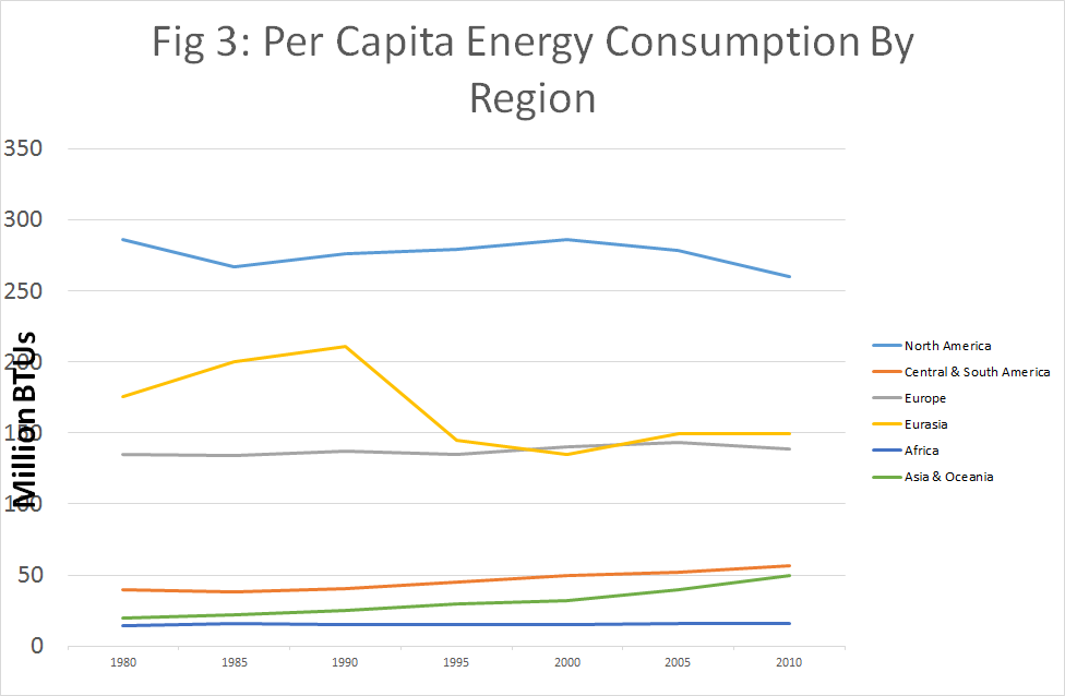 Per capita energy consumption by region