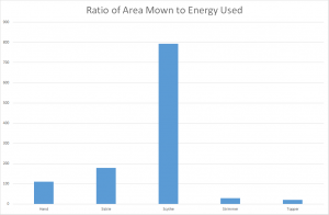 Ratio area-energy