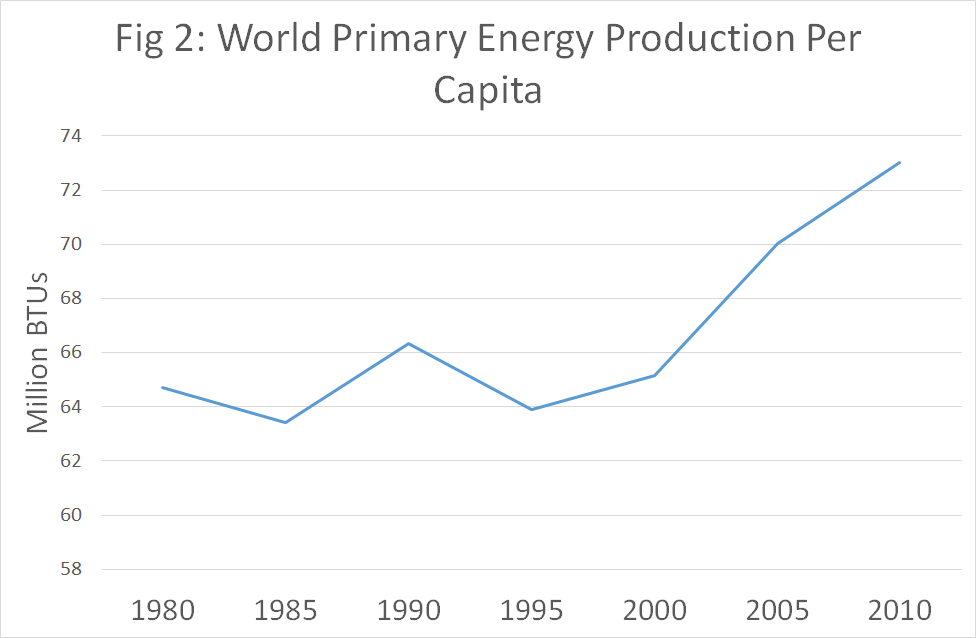 World primary energy production per capita
