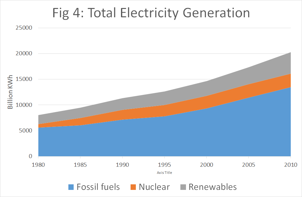 Total electricity generation