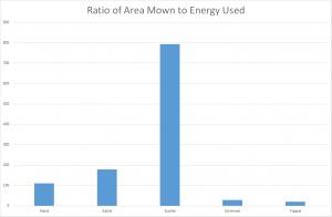 Ratio area-energy