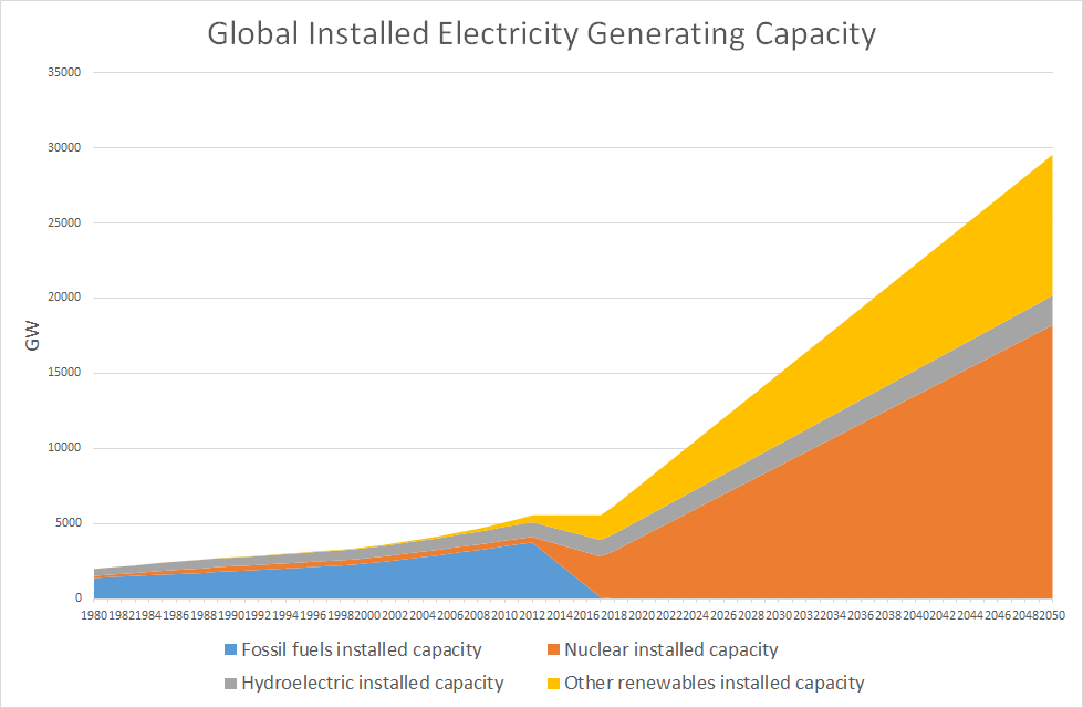 Energy capacity graph