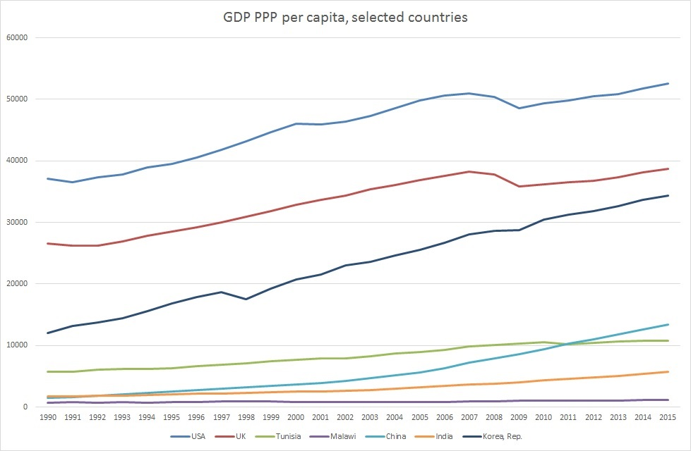 populism-and-gdp